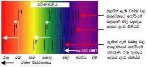 Spectrum - red shift