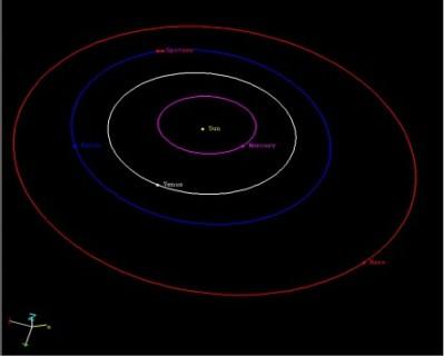 Spitzer orbit