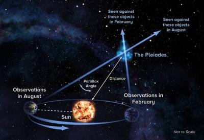 pleiades-star-cluster-parallax-diagram