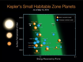 kepler-exoplanet-discoveries-small-habitable-zones
