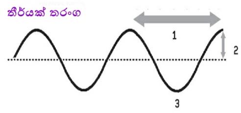 waves-1-html