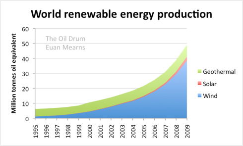 Image result for production of renewables